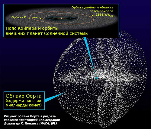 Kuiper oort ru Как хорошо Вы знаете Солнечную систему?