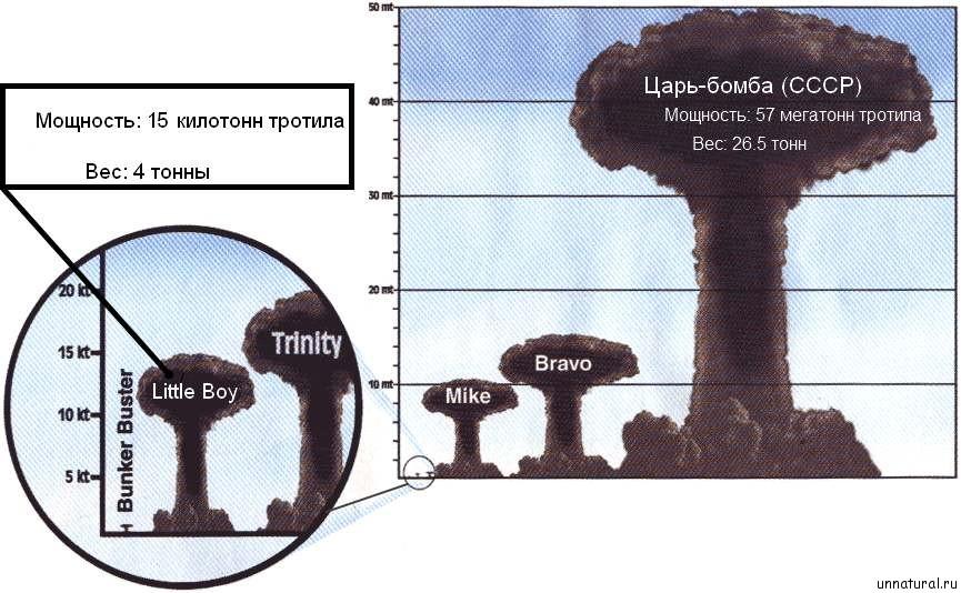 tzar bomb «Царь бомба» в сравнении с бомбой «Little Boy», сброшенной на Хиросиму