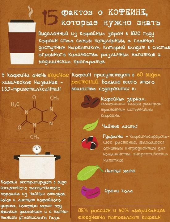 caffeine 1 15 фактов о кофеине, которые нужно знать