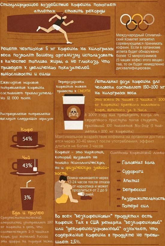 Количество кофеина в кофе чаем