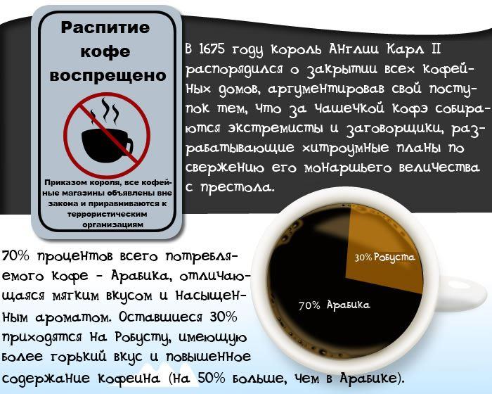 coffee 3 14 вещей, которые Вам необходимо знать о кофе