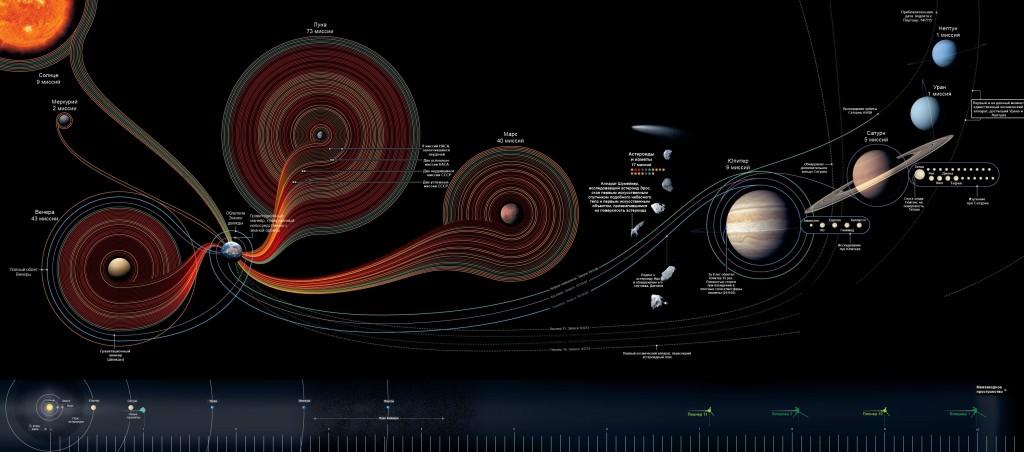 4002050596 0c2b6c4dd2 o 1024x452 Подробная карта космических полетов