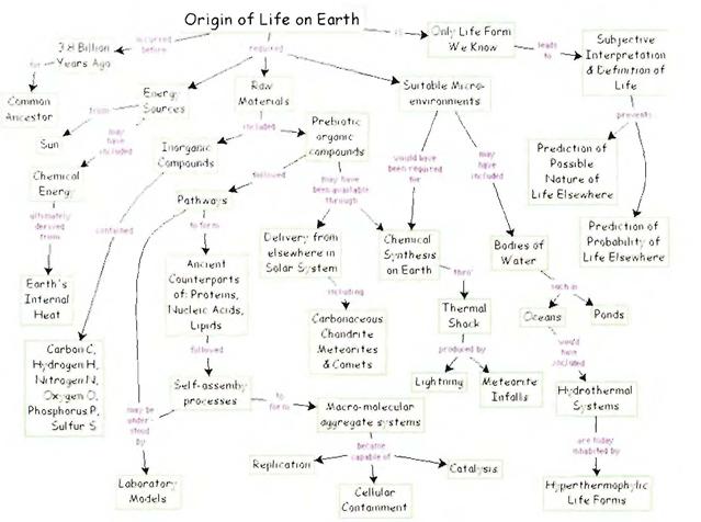 жизни на Земле. Объяснения