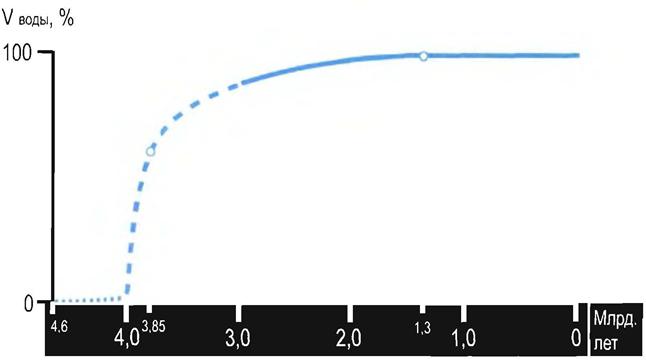 Рис. 3. Схема возможного увеличения объема воды.  Представления о существенной разнице состава атмосферы базируются...