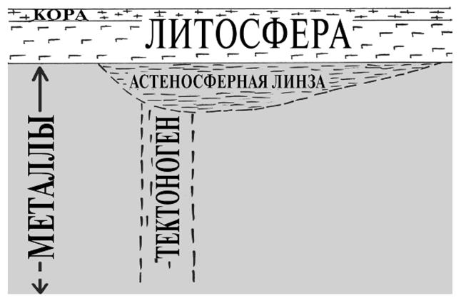 012912 1452 5 ПРИЧИНЫ И МЕХАНИЗМ ОБРАЗОВАНИЯ СКЛАДЧАТЫХ ПОЯСОВ. Часть I