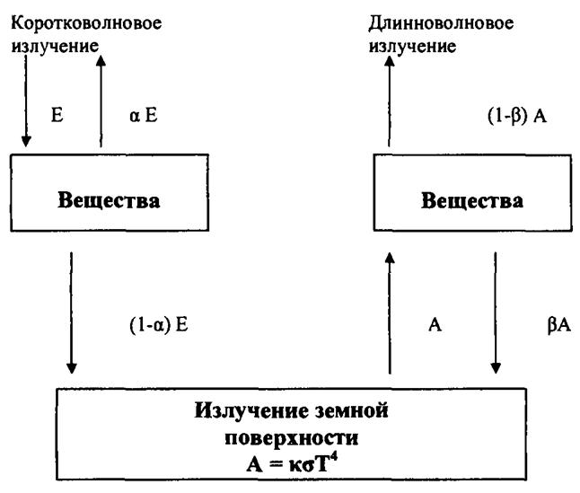 Схема радиационного баланса