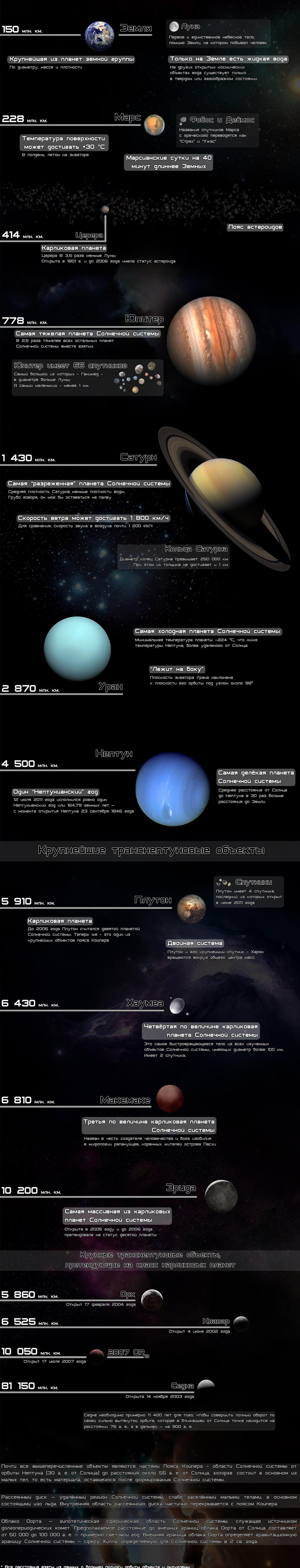 solar system 2 Как хорошо Вы знаете Солнечную систему?