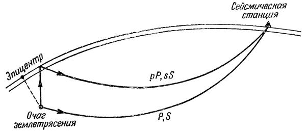 Схема образования отраженных