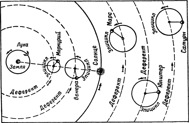 геоцентрическая система мира аристотеля: