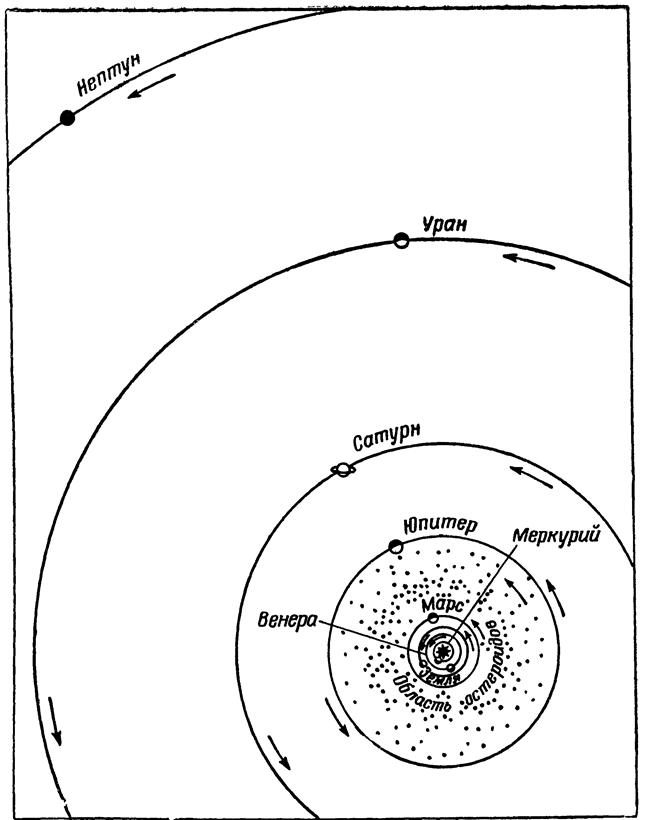 Схема Солнечной системы.