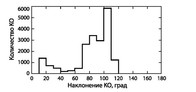 061212 1819 19 Распределение космического мусора. Часть I