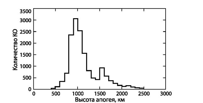 061212 1819 21 Распределение космического мусора. Часть I
