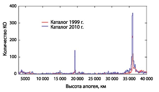061212 1819 24 Распределение космического мусора. Часть I