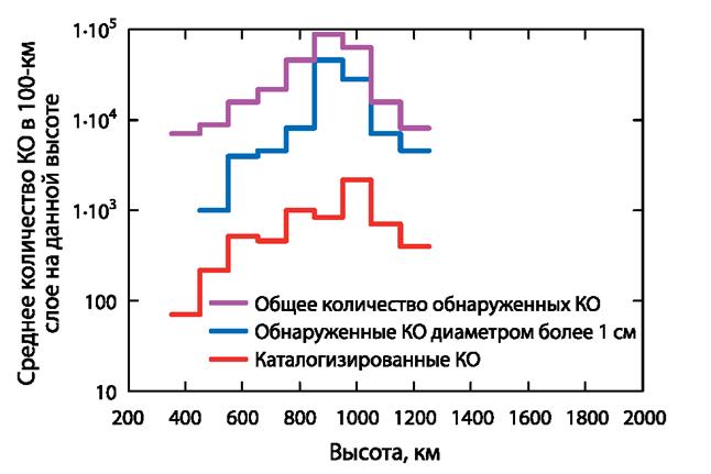061212 1819 33 Распределение космического мусора. Часть III