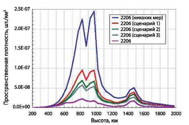 070112 2008 5 Оценка и перспективы борьбы с космическим мусором. Часть II