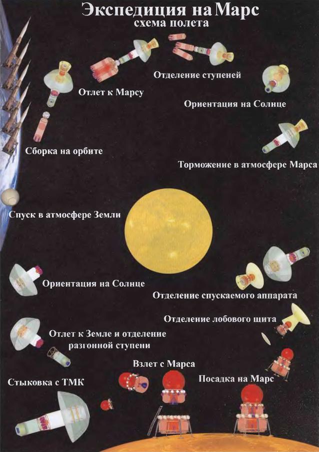 070712 1255 4 Марсианский пилотируемый ракетно космический комплекс