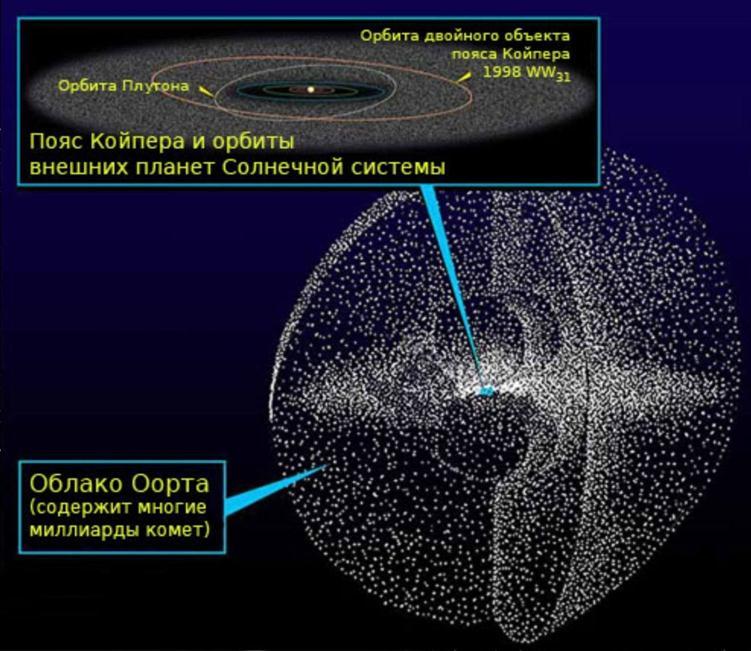 111412 2057 82 Там, где живут пришельцы: Солнечная система