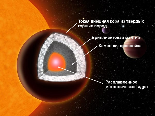 exoplanet could be made of diamonds inn Бриллиантовая планета Dubbed 55 Cancri e