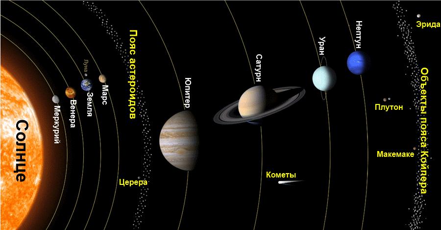 solar system lrg.en  Обнаруженная на самом краю Солнечной системы планета оказалась безжизненной ледяной пустыней