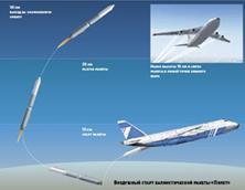 102313 1733 10 Российские системы воздушного запуска ракета носителей. Часть III