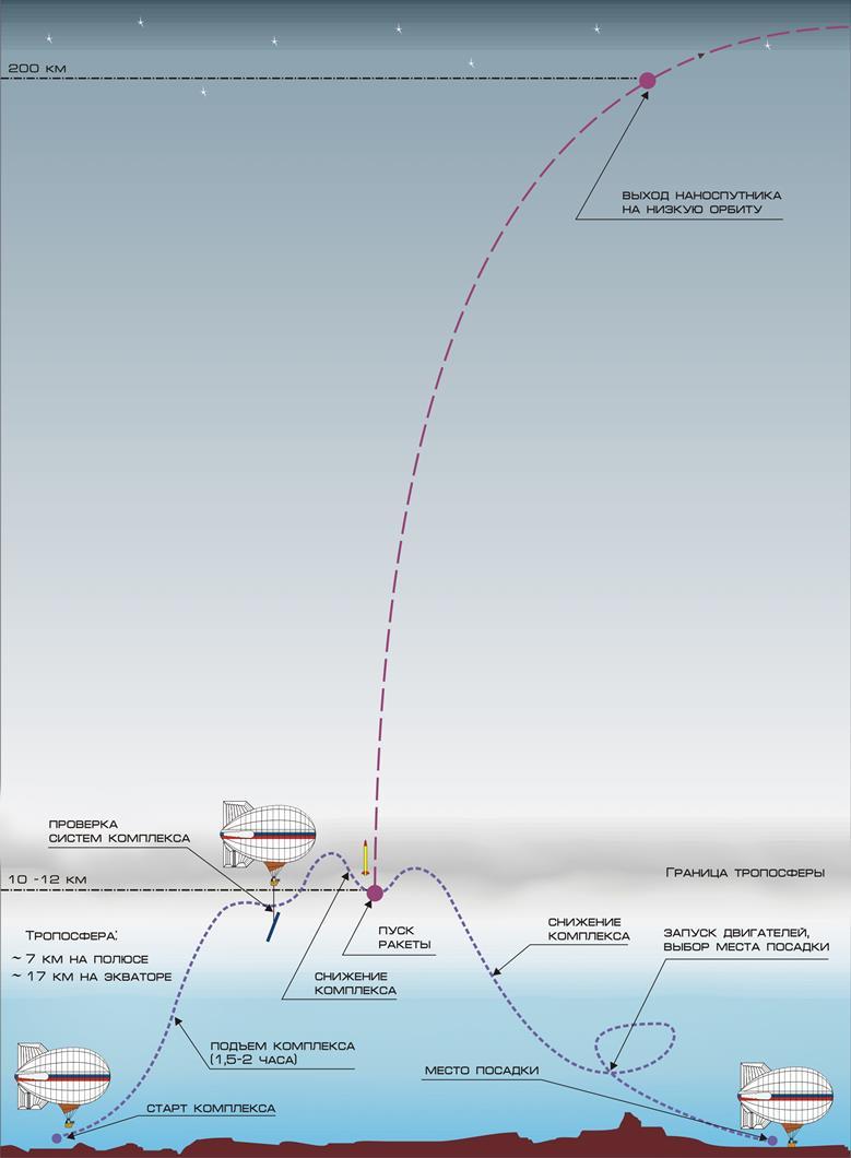 102313 1733 13 Российские системы воздушного запуска ракета носителей. Часть III