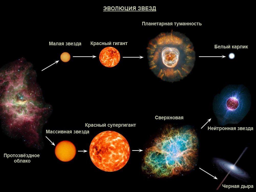 1 Звездная эволюция
