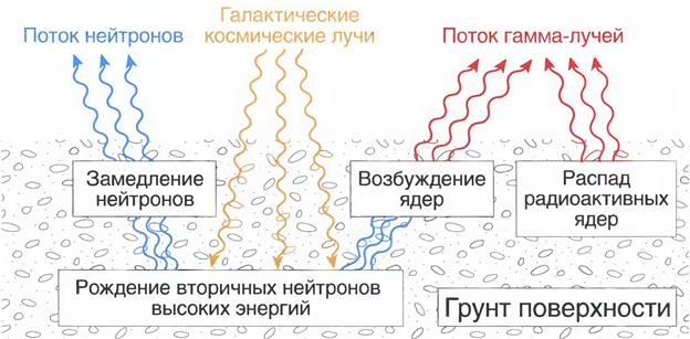 Схема образования вторичных