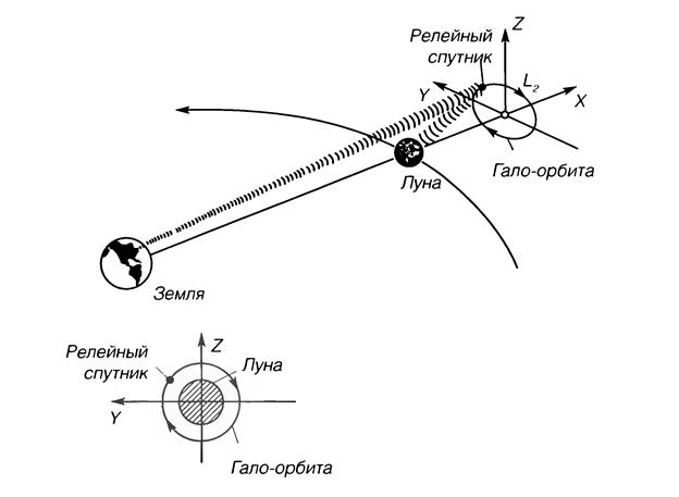 Схема расположения КА связи на