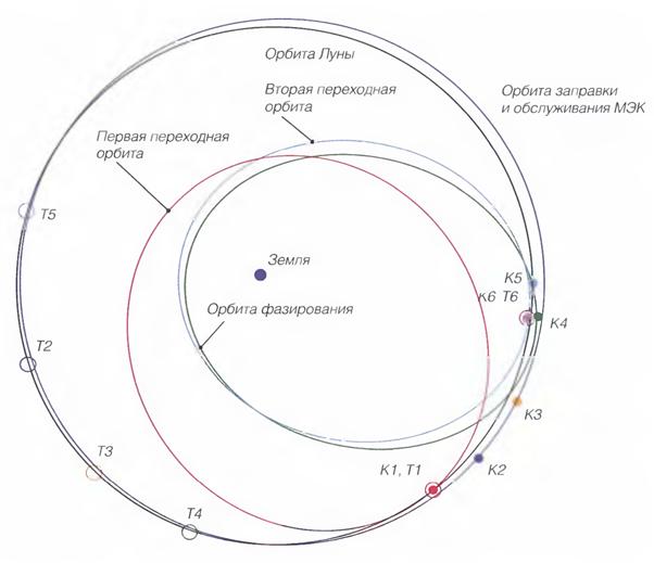 122414 2102 6 Возможность создания космопорта в окололунном пространстве. Часть II