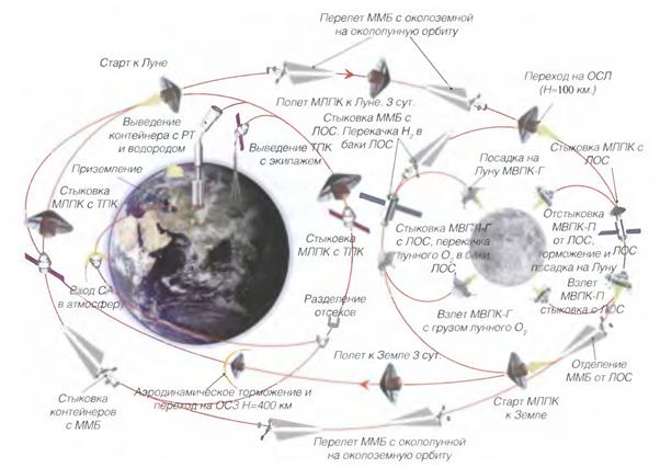 011915 1255 2 Схема транспортировки экипажей и грузов на втором этапе развития лунной транспортной космической системы. Часть I
