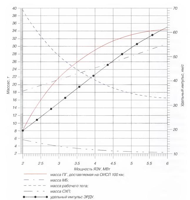 040715 1644 15 Проектно баллистический анализ обеспечения грузовых транспортных операций в системе Земля Луна. Часть I