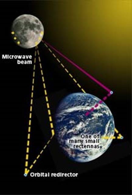 021316 1514 3 Анализ систем энергоснабжения Земли из космоса на основе лунных ресурсов с передачей энергии в СВЧ диапазоне в свете развития наземной энергетики