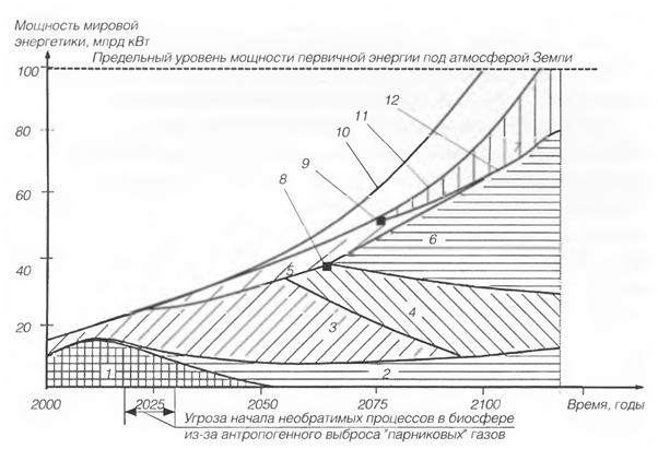 022316 1335 8 Космонавтика: рациональная концепция развития структуры мировой энергетики. Часть III