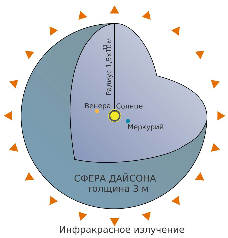 h11 Фримен Дайсон: сферический ученый в вакууме