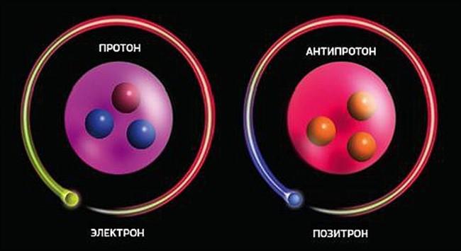 p6 Энергия в зазеркалье: антиматерия и антимиры
