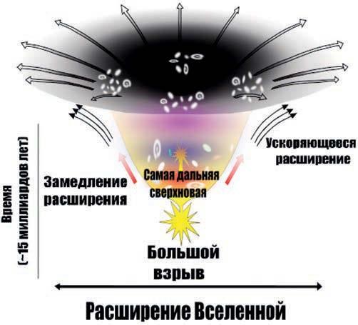 m2 Будущее Вселенной   какое оно?